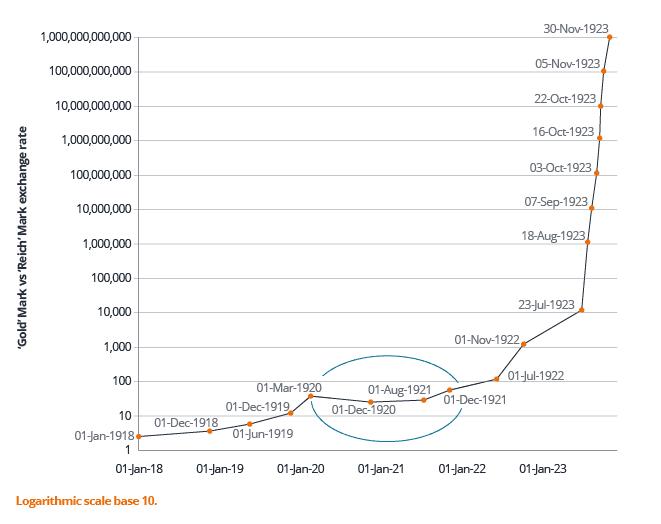 German mark devaluation in the post-war period
