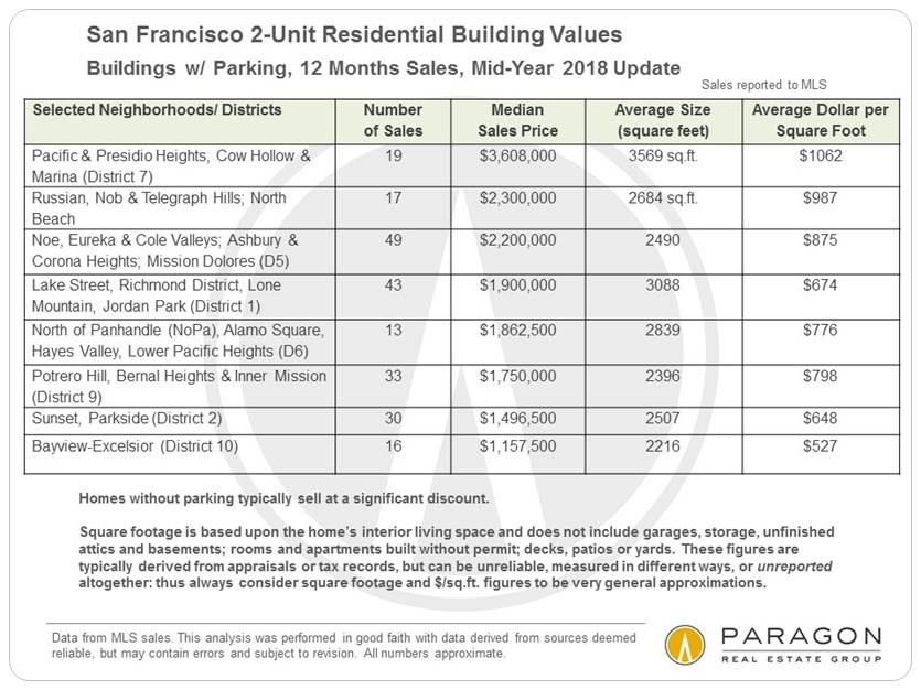 SF 2-unit building prices