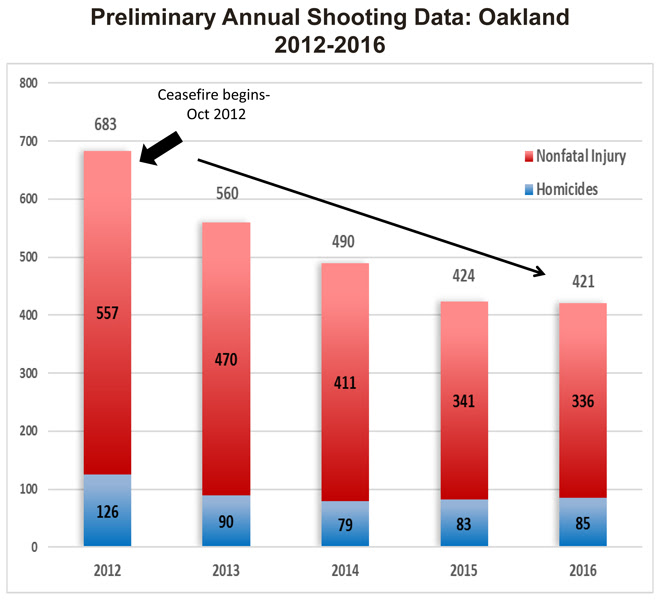 shooting-homicide_data_2012-16.jpg