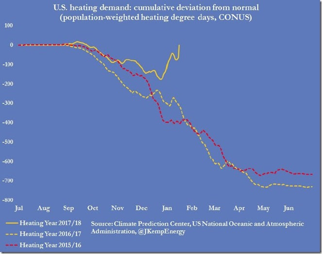 January 19 2018 heating demand cumulative week ending Jan 12