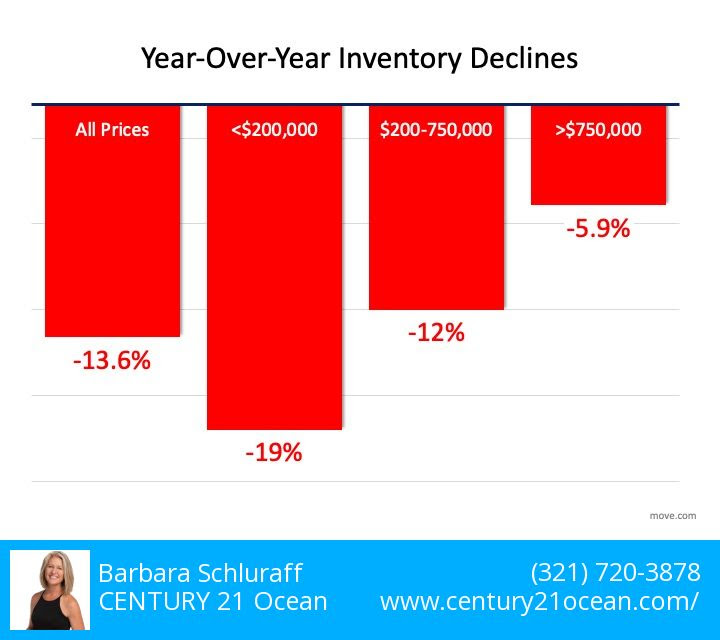 Year Over Year Inventory